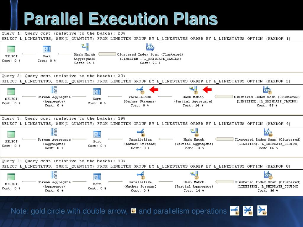 Parallel Execution Plans