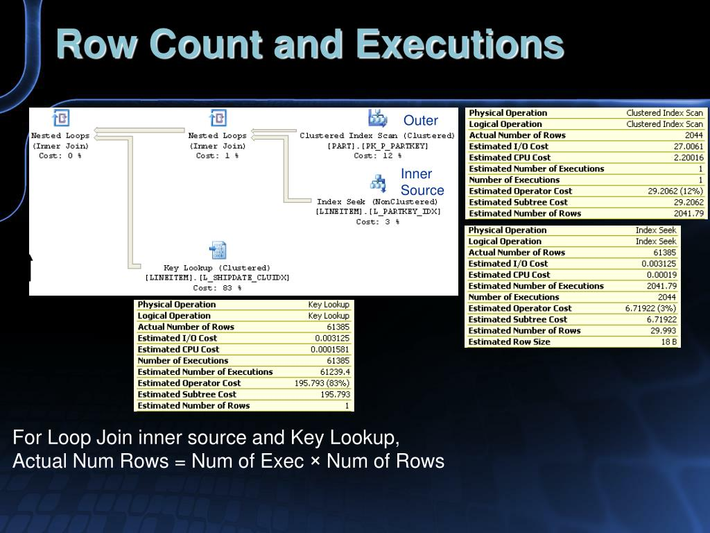 Row Count and Executions