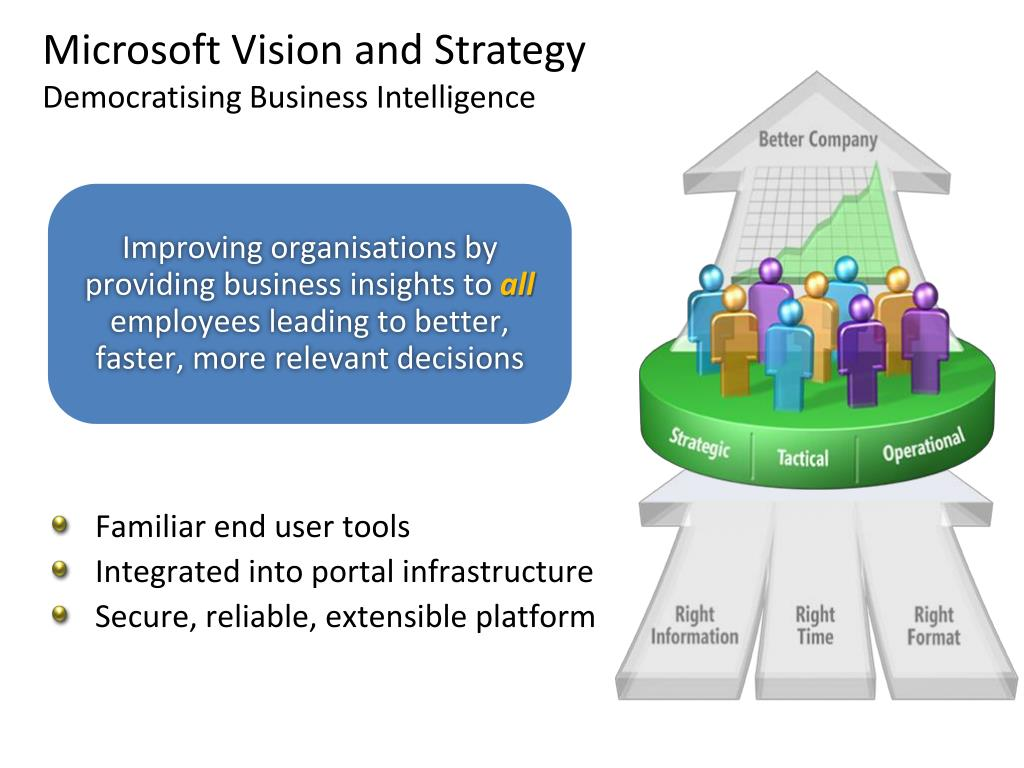 Microsoft Vision and Strategy
