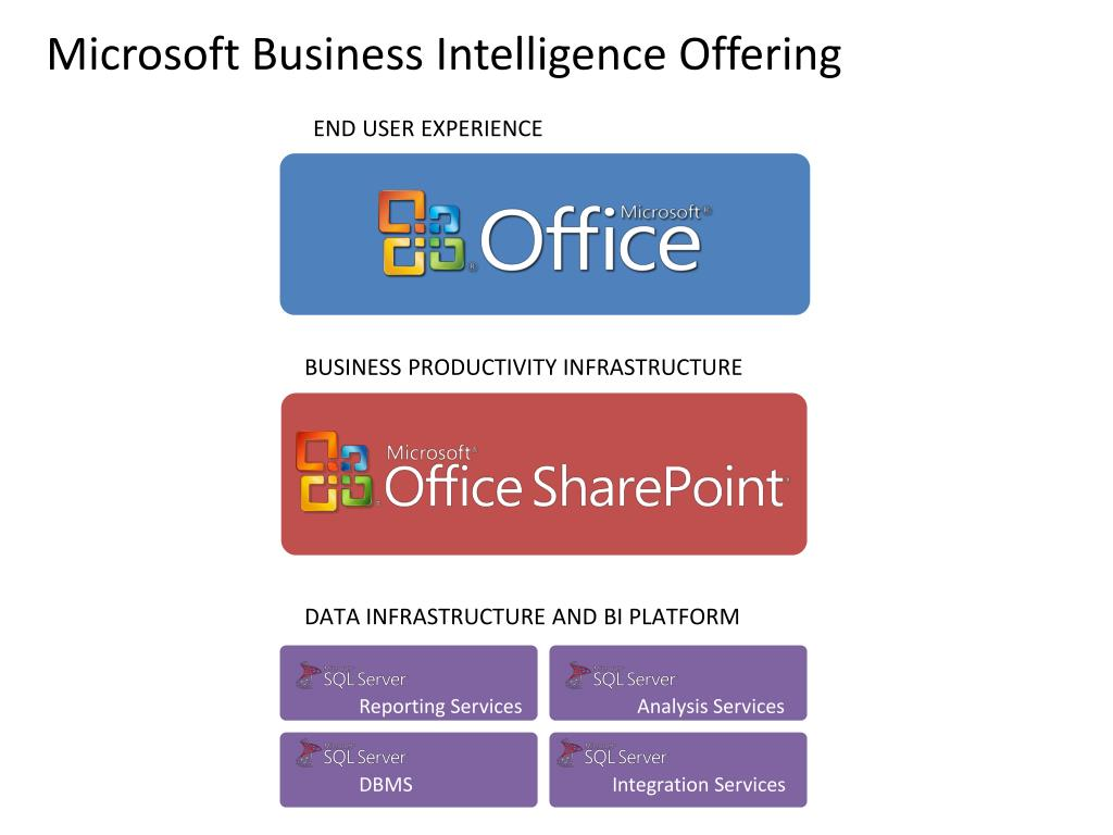 Microsoft Business Intelligence Offering