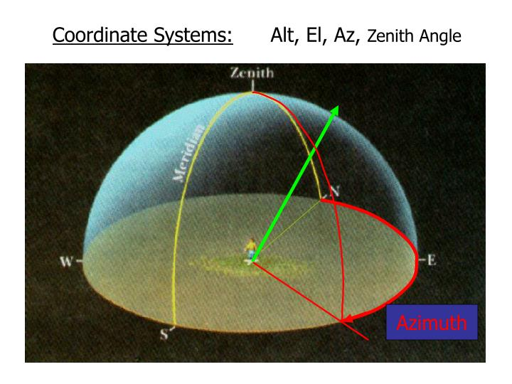 Coordinate Systems: