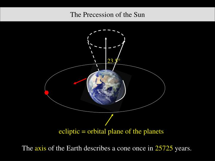 The Precession of the Sun