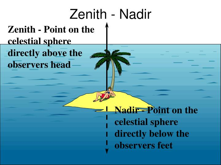 Zenith - Nadir