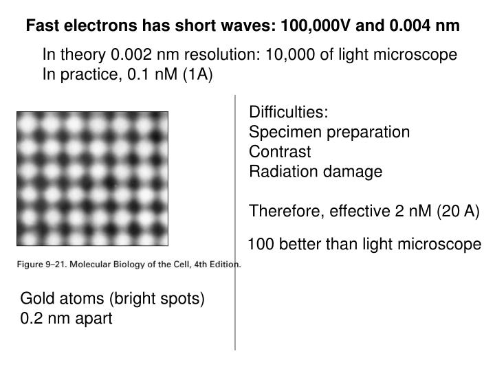 Fast electrons has short waves: 100,000V and 0.004 nm
