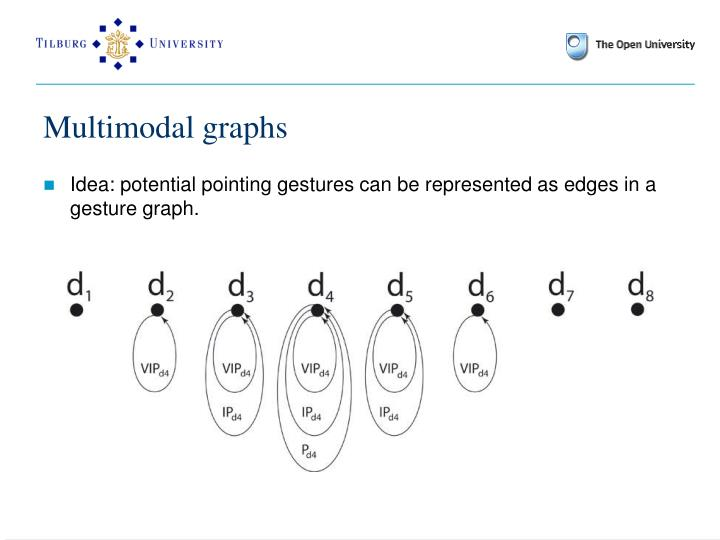 Multimodal graphs