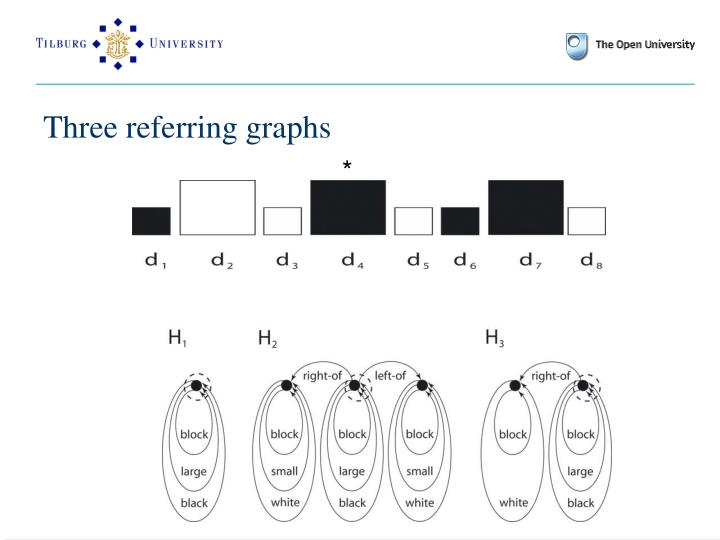 Three referring graphs