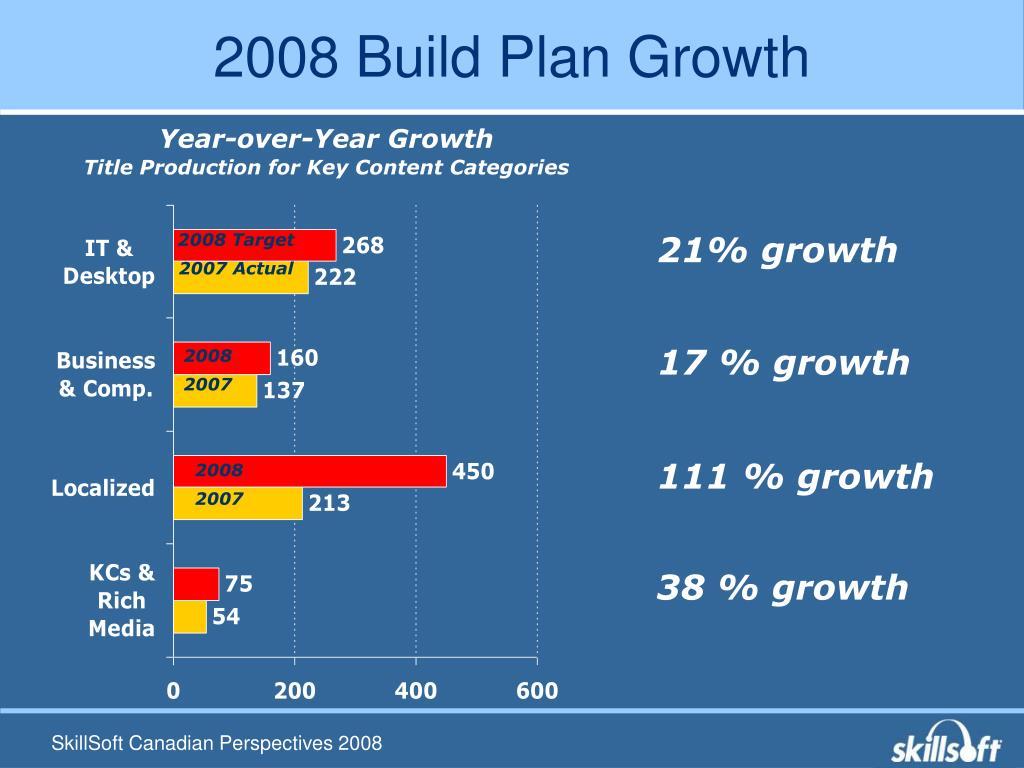 2008 Build Plan Growth