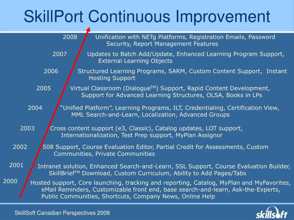 SkillPort Continuous Improvement