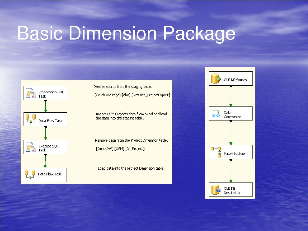 Basic Dimension Package