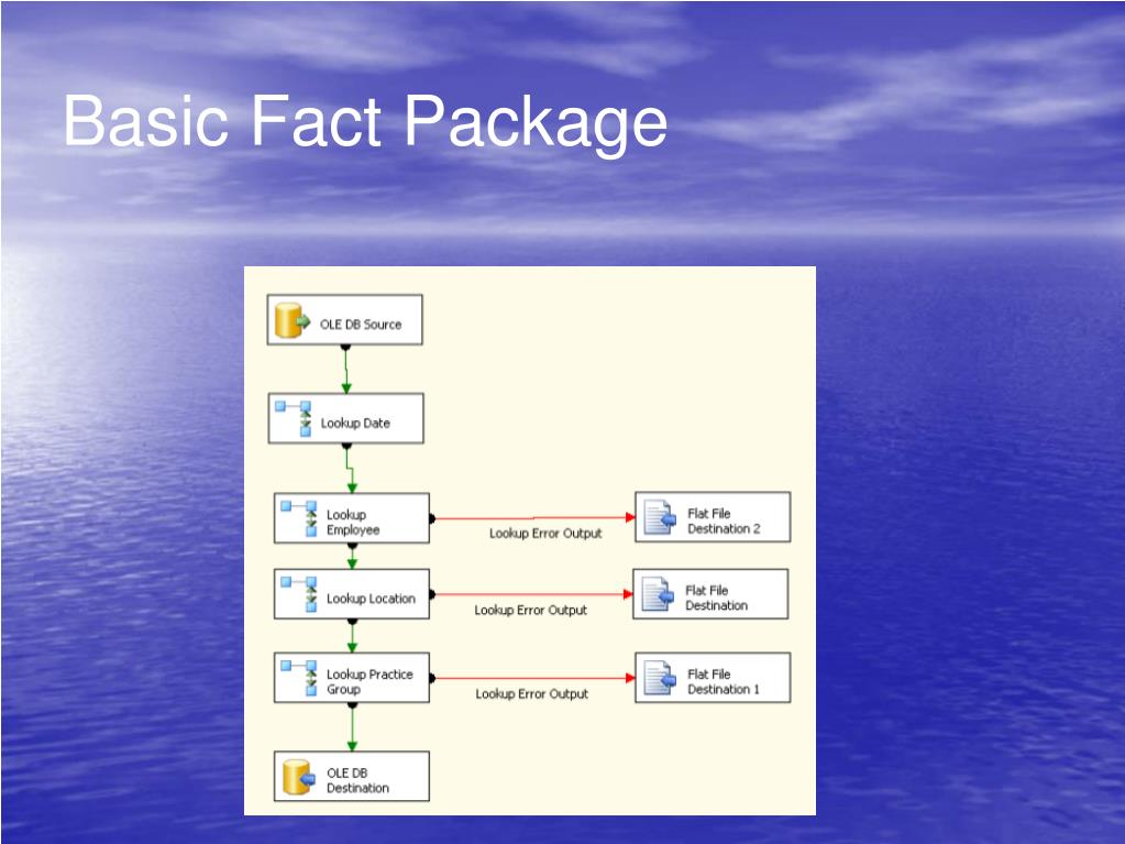 Basic Fact Package