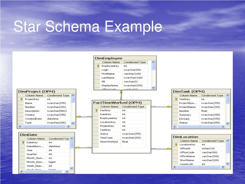 Star Schema Example