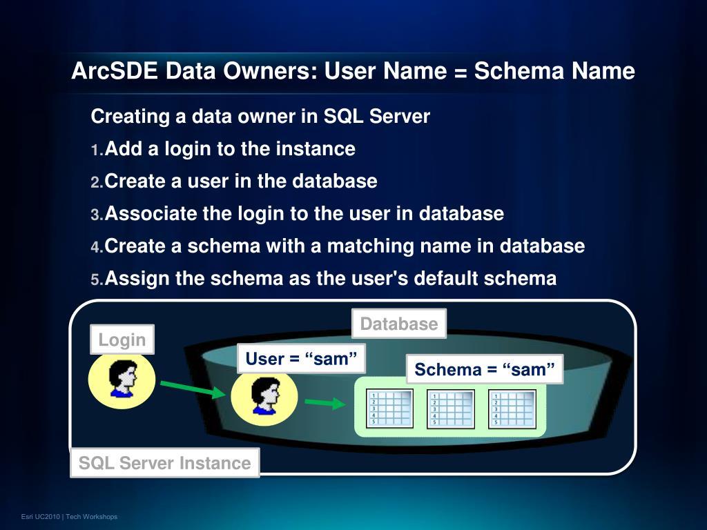 ArcSDE Data Owners: User Name = Schema Name