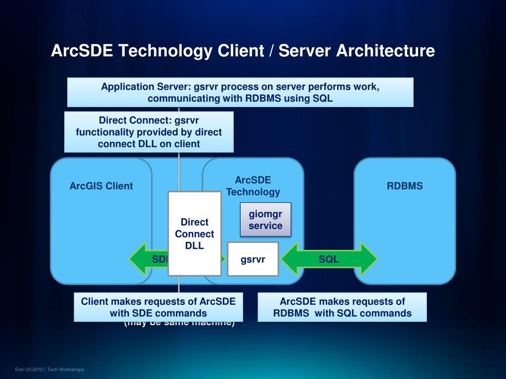 ArcSDE Technology Client / Server Architecture