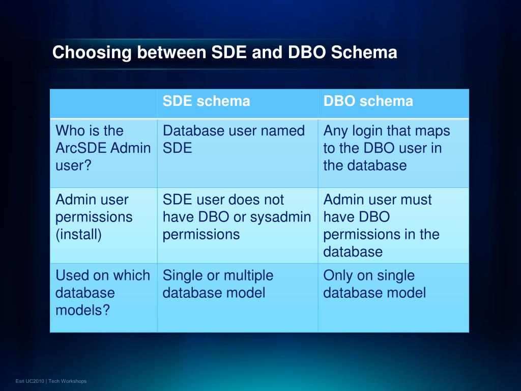 Choosing between SDE and DBO Schema