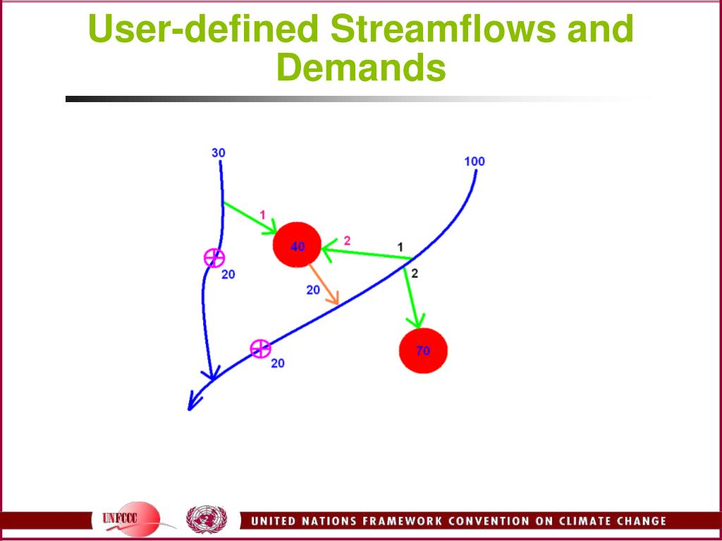 User-defined Streamflows and Demands