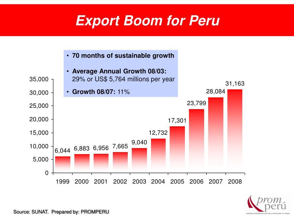 Export Boom for Peru