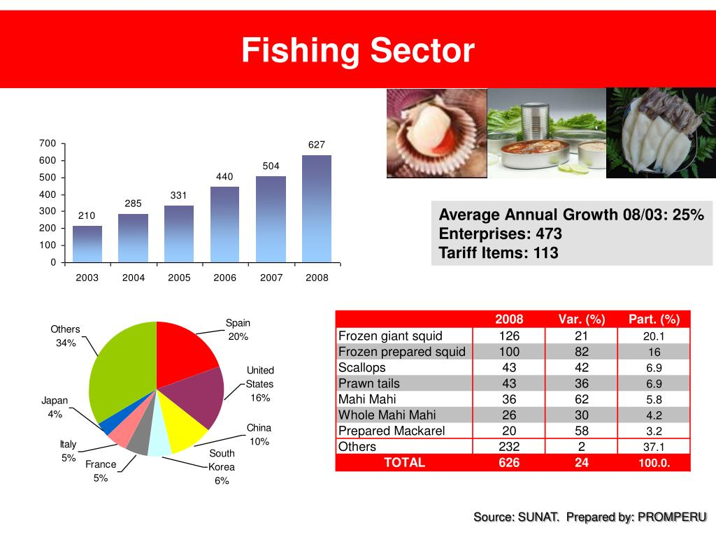 Fishing Sector