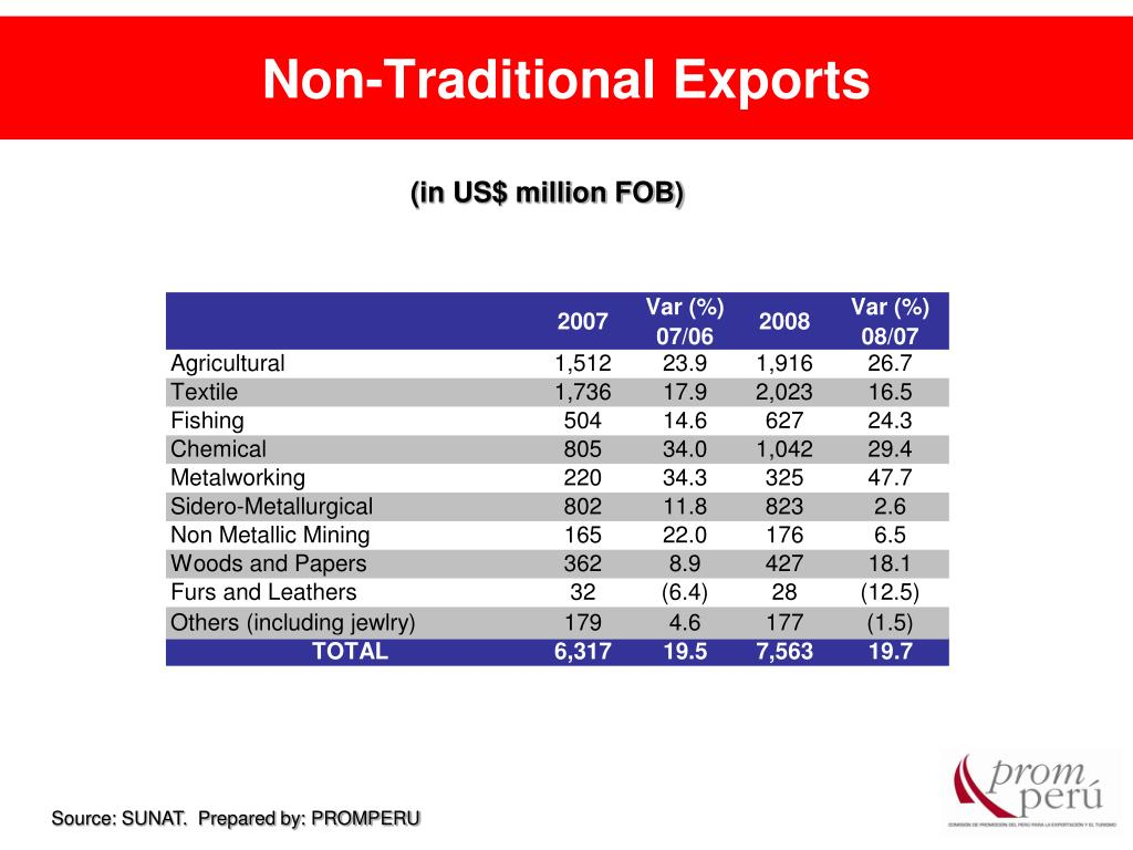 Non-Traditional Exports