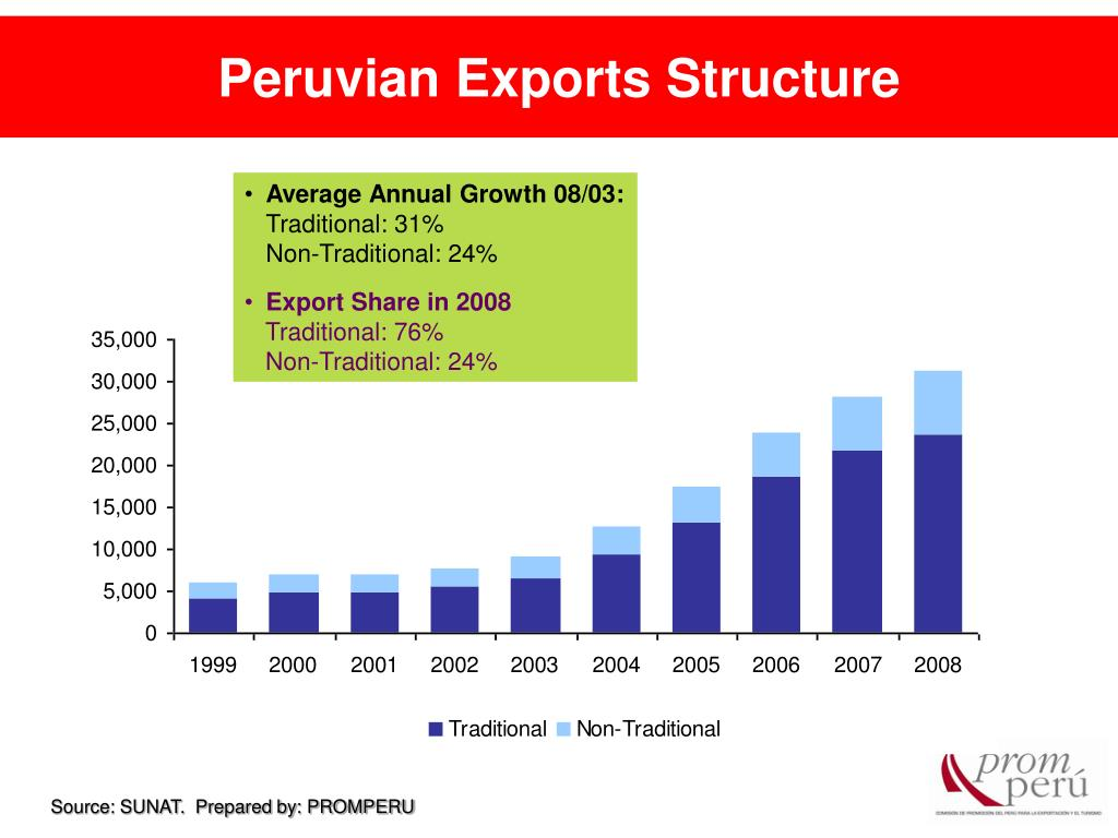 Peruvian Exports Structure