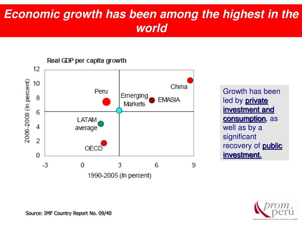 Economic growth has been among the highest in the world