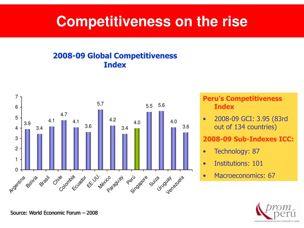 Competitiveness on the rise