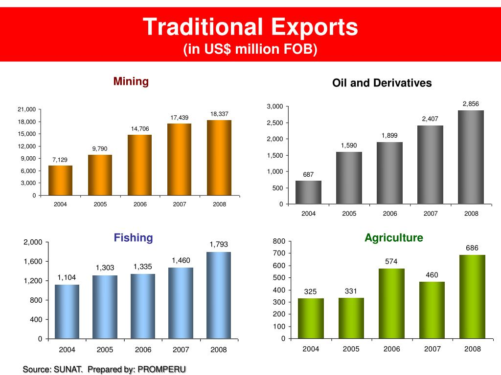 Traditional Exports
