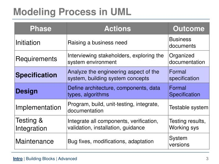 Modeling process in uml