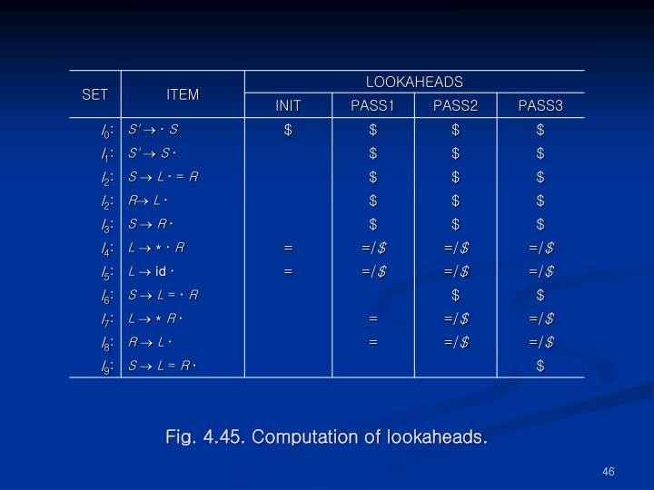 Fig. 4.45. Computation of lookaheads.