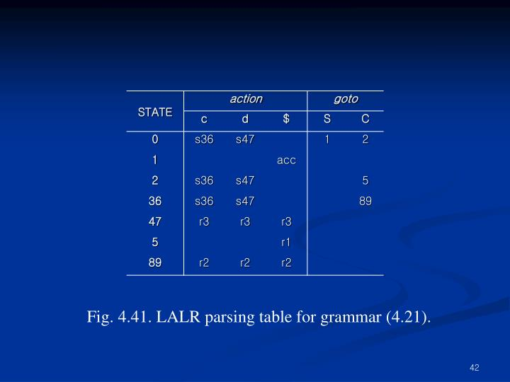 Fig. 4.41. LALR parsing table for grammar (4.21).