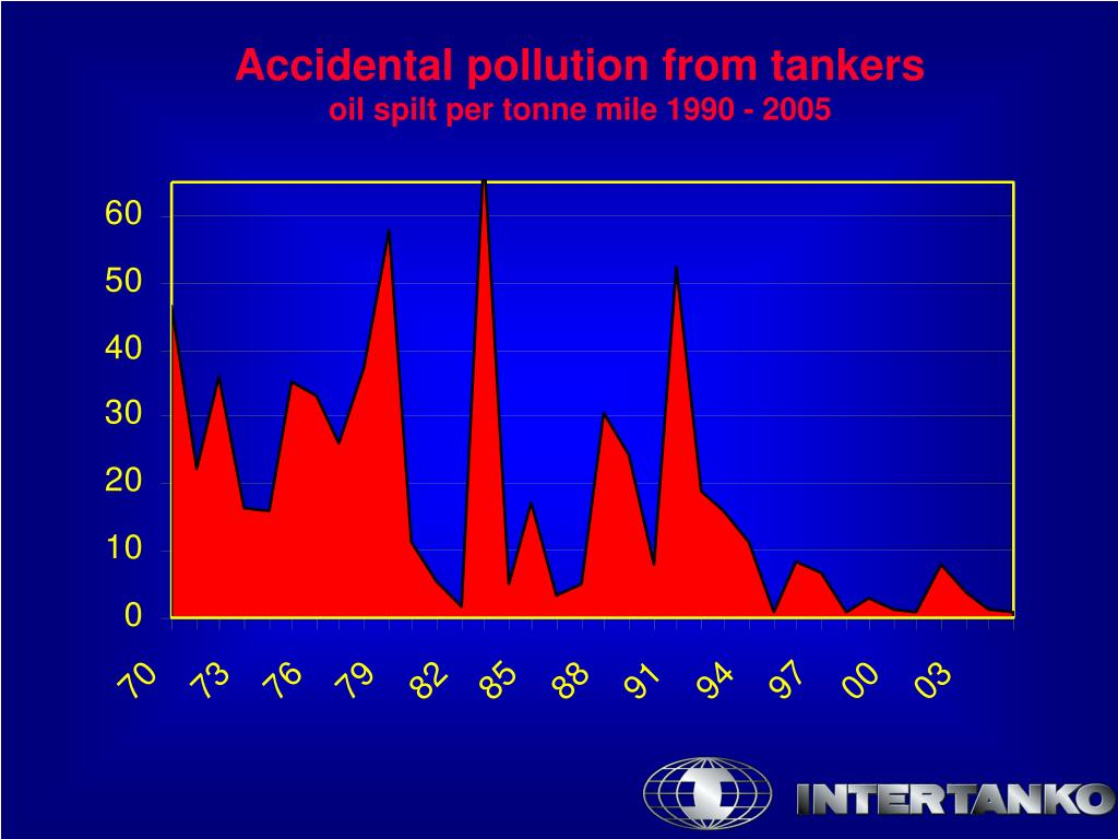 Accidental pollution from tankers
