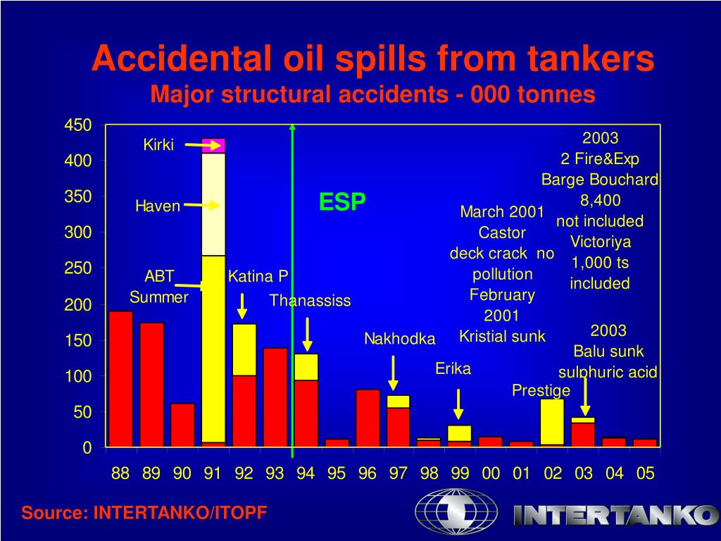 Accidental oil spills from tankers