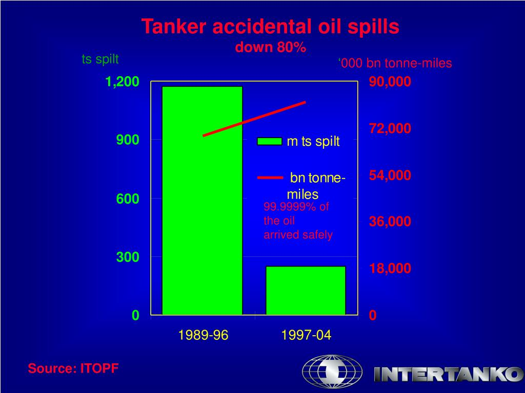 Tanker accidental oil spills