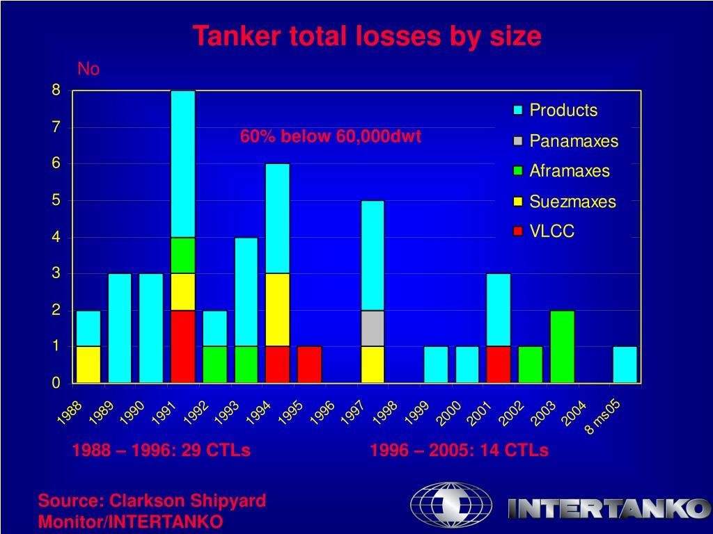 Tanker total losses by size