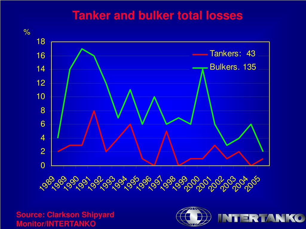 Tanker and bulker total losses