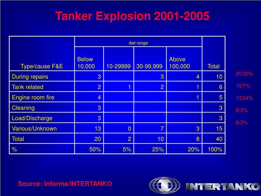Tanker Explosion 2001-2005
