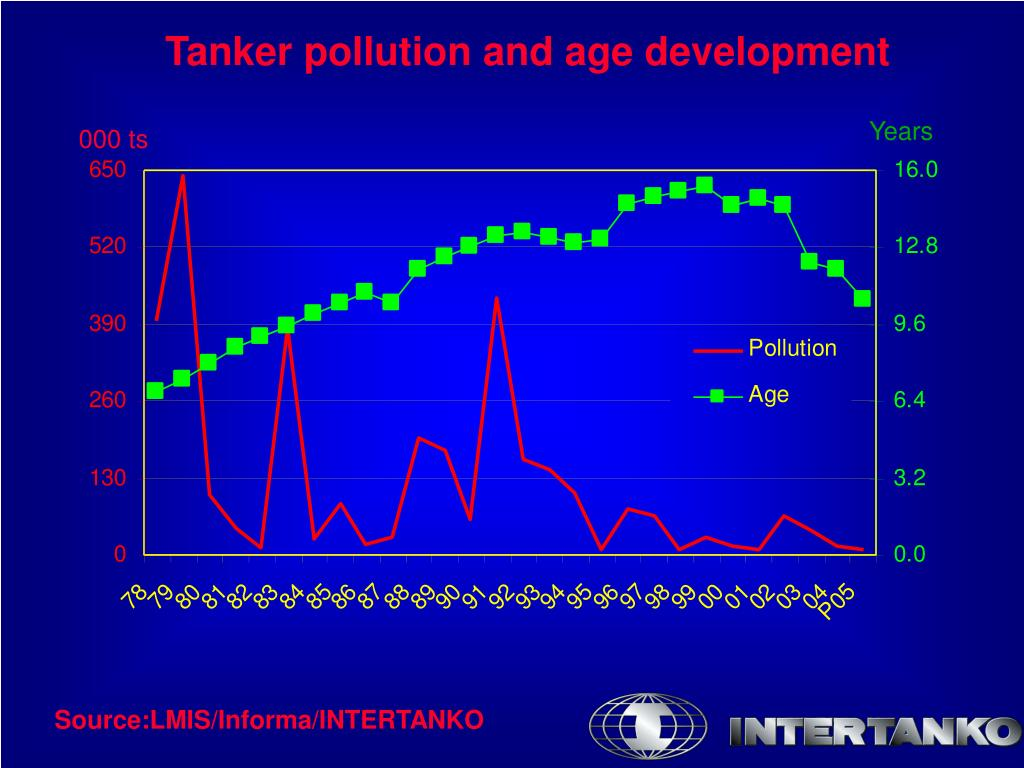 Tanker pollution and age development