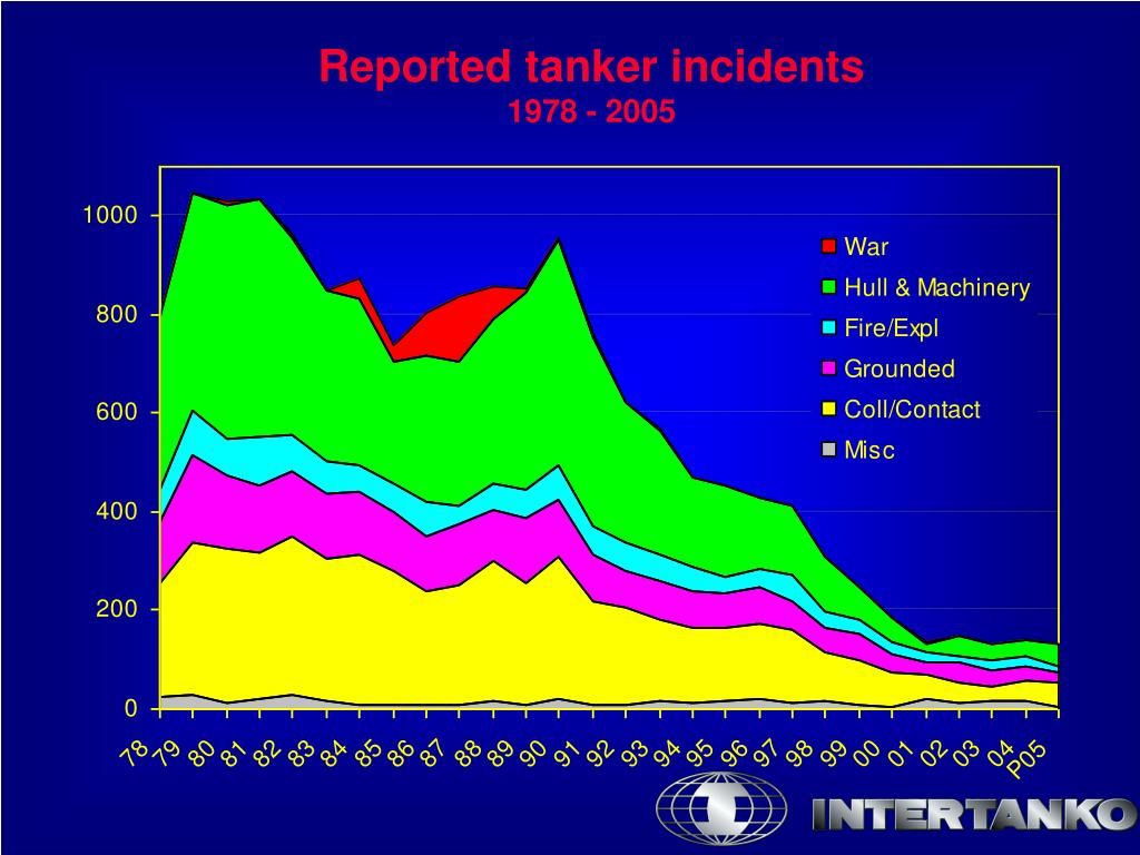 Reported tanker incidents