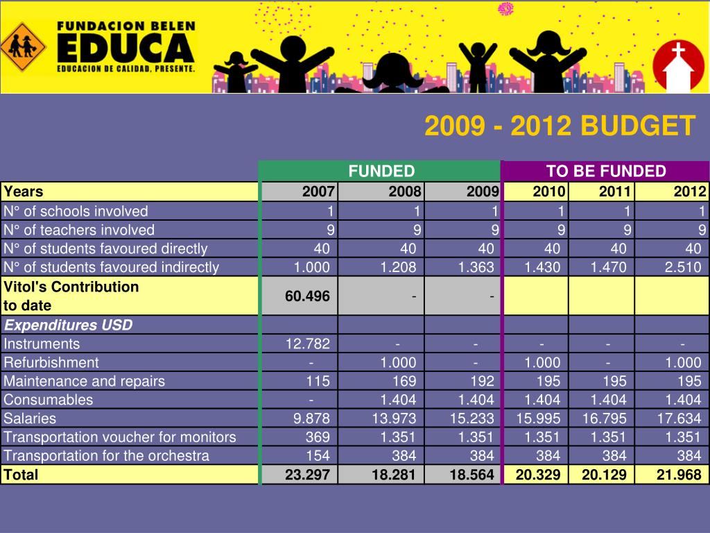 2009 - 2012 BUDGET