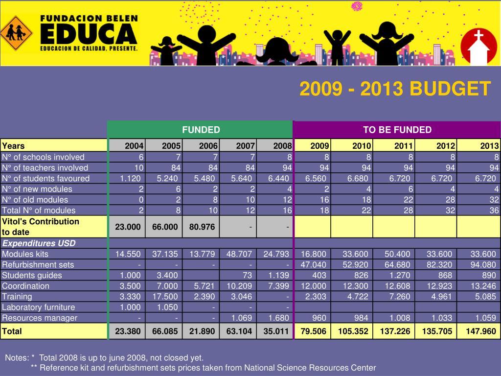 2009 - 2013 BUDGET