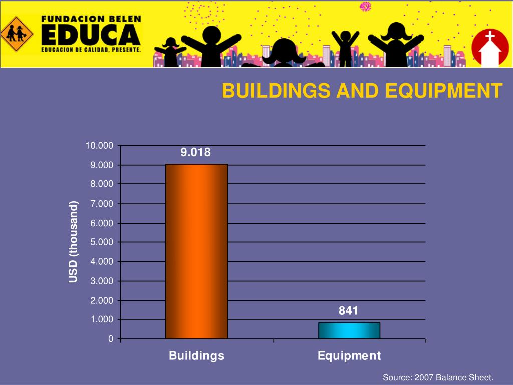 BUILDINGS AND EQUIPMENT