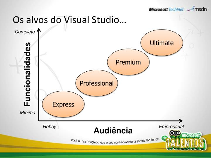 Os alvos do visual studio