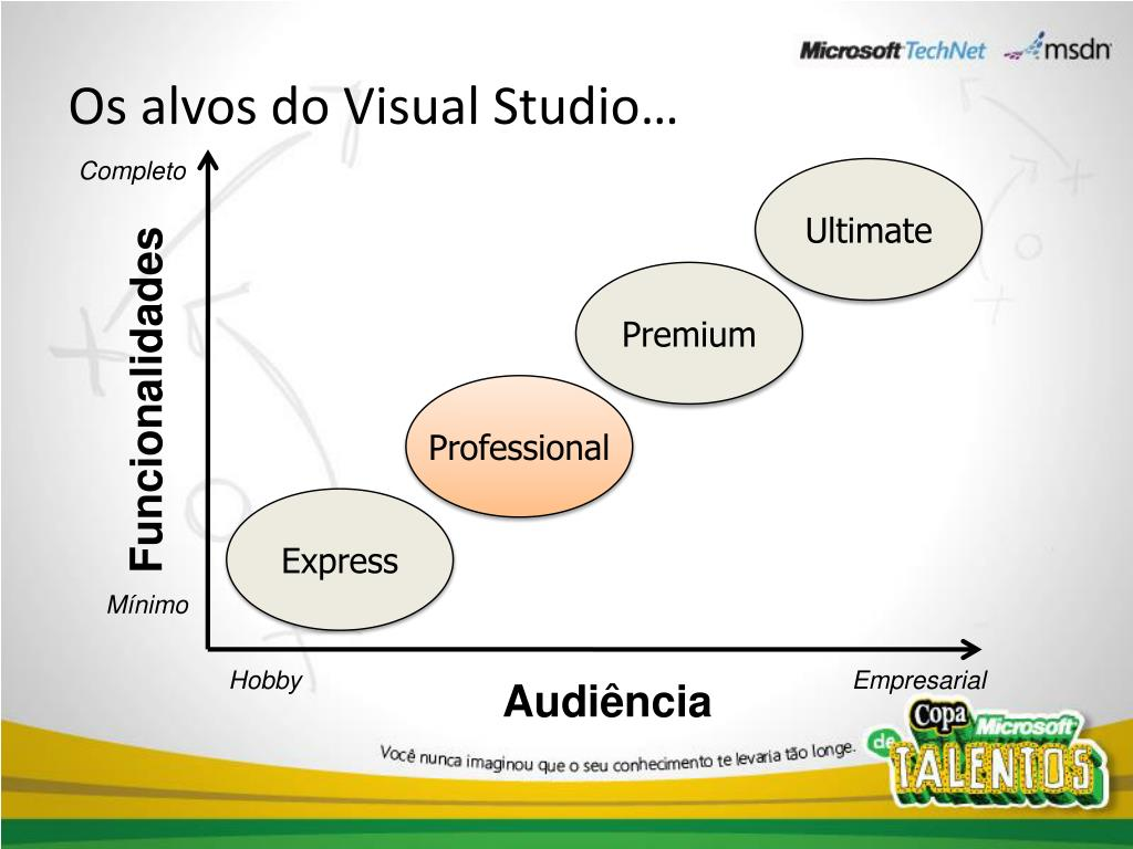 Os alvos do Visual Studio…