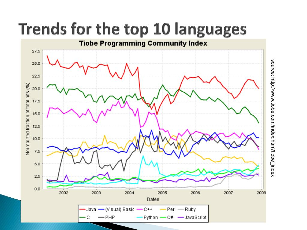 Trends for the top 10 languages