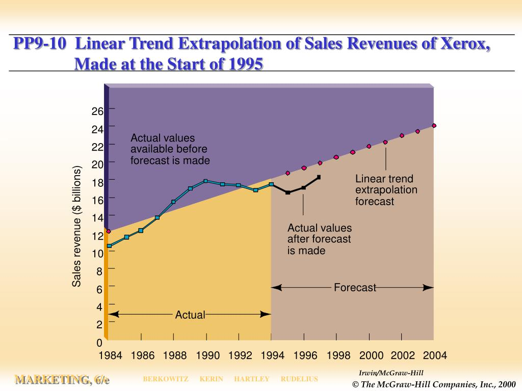 PP9-10  Linear Trend Extrapolation of Sales Revenues of Xerox, 	  Made at the Start of 1995