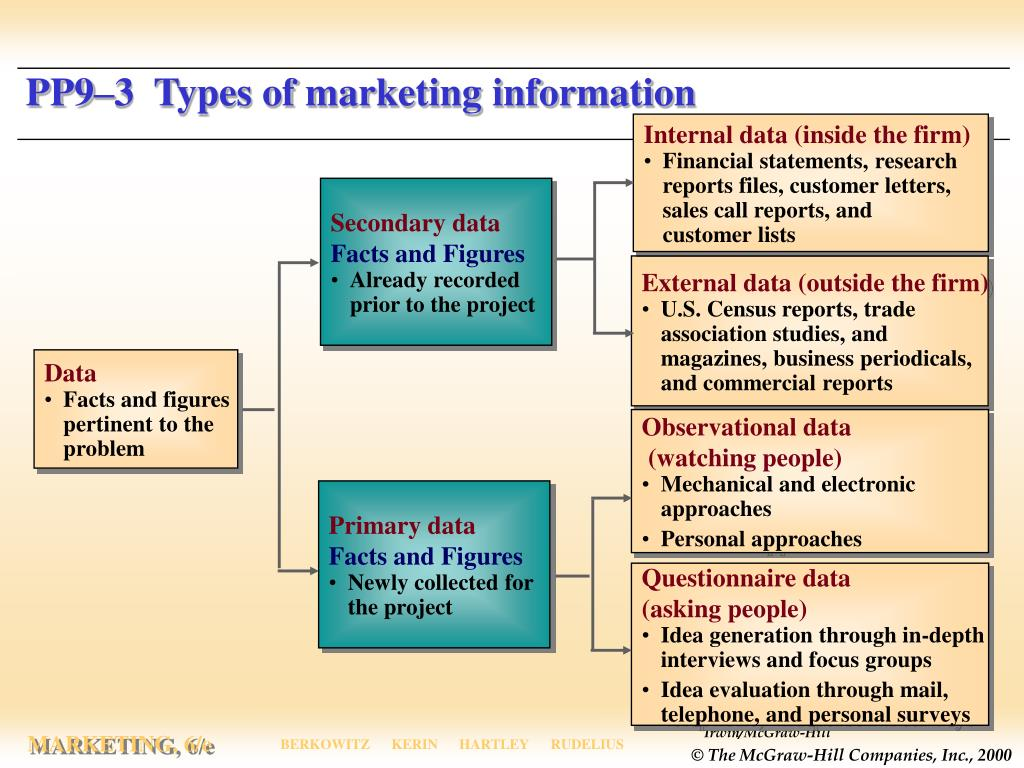 PP9–3  Types of marketing information