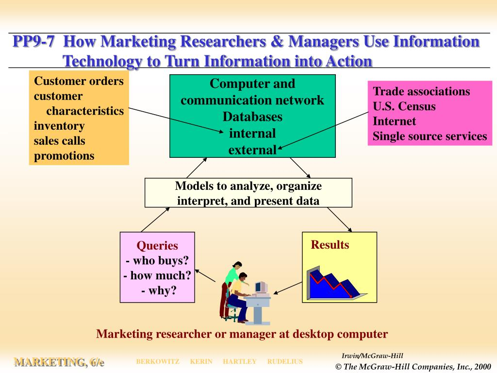 PP9-7  How Marketing Researchers & Managers Use Information 	Technology to Turn Information into Action