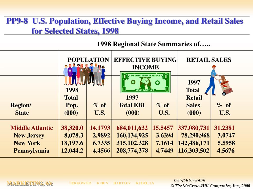 PP9-8  U.S. Population, Effective Buying Income, and Retail Sales for Selected States, 1998