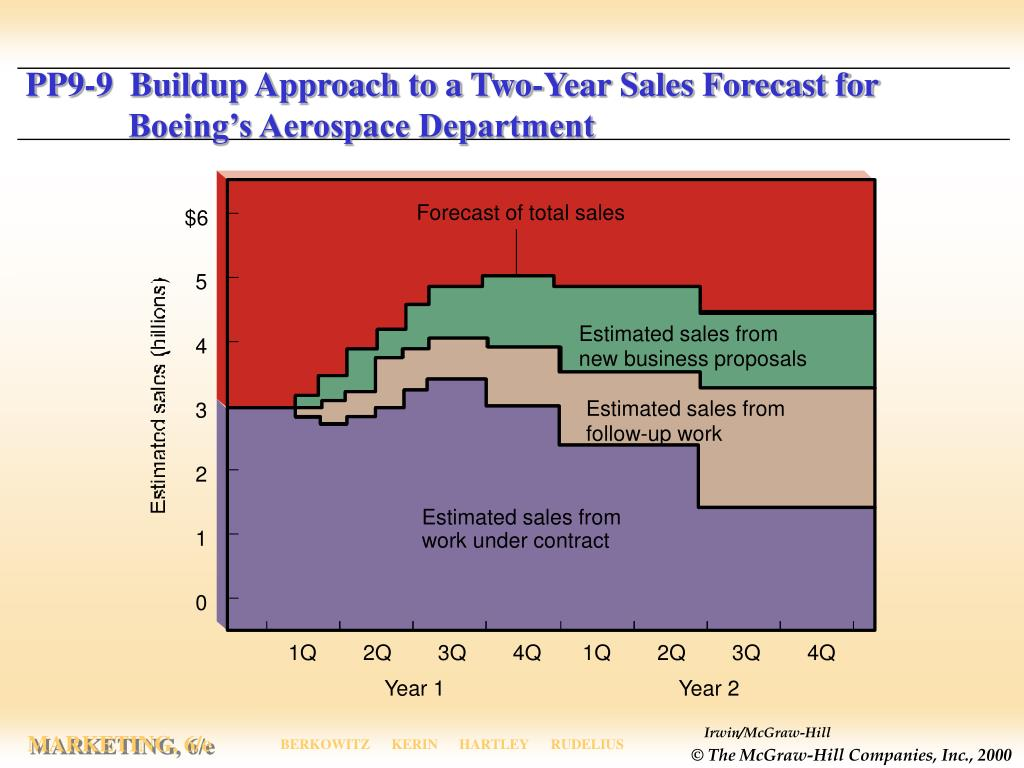 PP9-9  Buildup Approach to a Two-Year Sales Forecast for  Boeing's Aerospace Department