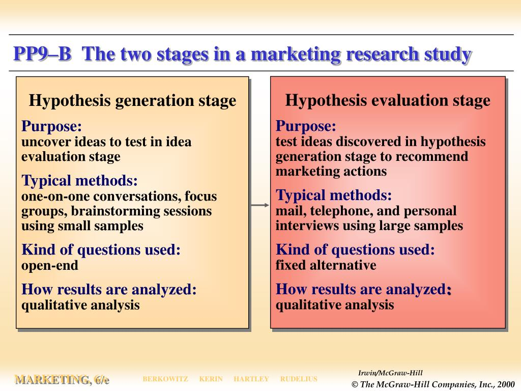 PP9–B  The two stages in a marketing research study