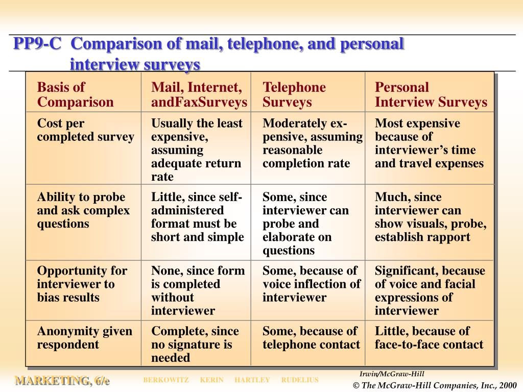 PP9-C  Comparison of mail, telephone, and personal